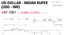 The rupee is climbing after India's central bank unexpectedly holds rates