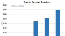What Are Tesaro's Revenue Projections for Fiscal 2018?