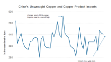 Analyzing China's January Copper Imports