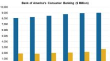 What Could Drive Bank of America's Core US Banking Business