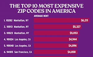 The most expensive zip codes for renters in the nation: RENTCafé