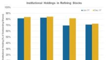 Institutional Ownership in Refining Stocks: MPC, ANDV, VLO, and PSX
