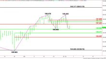 USD/JPY Fundamental Daily Forecast – Steep Plunge Under 106.963 Possible with 106.471 – 105.997 Target Zone