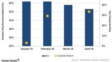 McDermott International: Analysts' Ratings and Target Prices