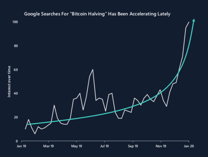 Bitcoin's Halving Captures Growing Interest – Among Google Searchers