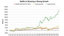 Facebook and Netflix Hit Record Highs despite Trade War Concerns