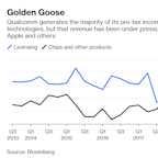 Qualcomm's Day of Reckoning May HaveArrived