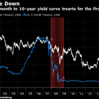 Treasury Market Calls Time on Fed Hikes as Curve Finally Inverts