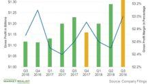 O'Reilly Automotive's Profit Margins in Q3 2018