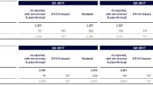 Publicis Groupe : Impact of application of IFRS15 and IFRS16 accounting standards
