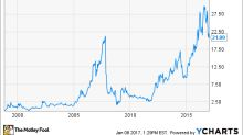 Smith & Wesson Stock History: A New Chapter Begins