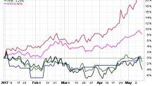 Retail ETF Returns Reflect Industry Upheaval