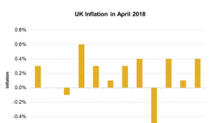 Will Rise in UK Inflation Prompt Bank of England to Raise Rates?