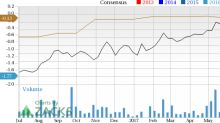 Cardiovascular Systems (CSII) in Focus: Stock Moves 8.4% Higher