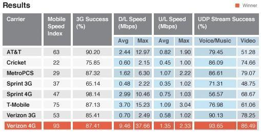 Verizon dominates 'Fastest Mobile Networks' testing, considers calling AT&T to brag