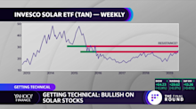 Getting technical: Solar stocks heating up — TAN, RUN, CSIQ