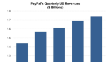 What Happens after PayPal Closes Its Transaction with Synchrony?