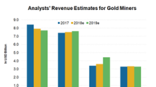 What's Driving Analysts' Revenue Estimates for Gold Miners?