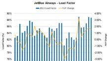 JetBlue Airways' Load Factor Improves for Seventh Straight Month