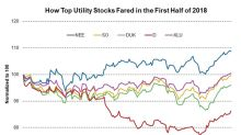 How Top Utility Stocks Fared in the First Half of 2018