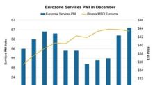 Eurozone Services Activity Reached 6-Year High in December