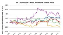 How Has VF's Stock Performed So Far in 2018?
