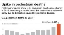 Pedestrian deaths spiked in 2016, distraction cited