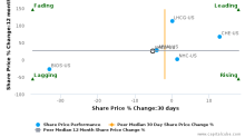 Amedisys, Inc.: Strong price momentum but will it sustain?