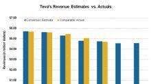 Teva Pharmaceutical Stock in the Week Ended August 17