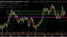 Go Long United Continental Holdings Inc Despite the Headline Turbulence