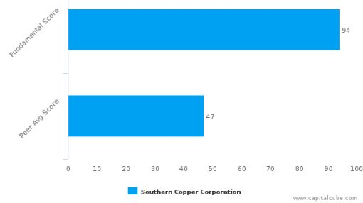 Southern Copper Corp. – Value Analysis (NYSE:SCCO) : June 27, 2016