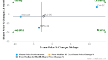 Highlight Communications AG breached its 50 day moving average in a Bearish Manner : HLG-DE : December 21, 2017
