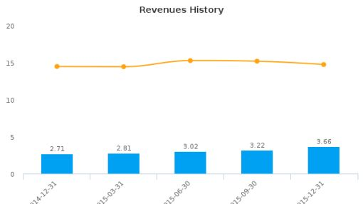 VirtualScopics, Inc. :VSCP-US: Earnings Analysis: Q4, 2015 By the Numbers