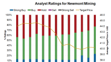 What Wall Street Expects from Newmont after the Goldcorp Merger