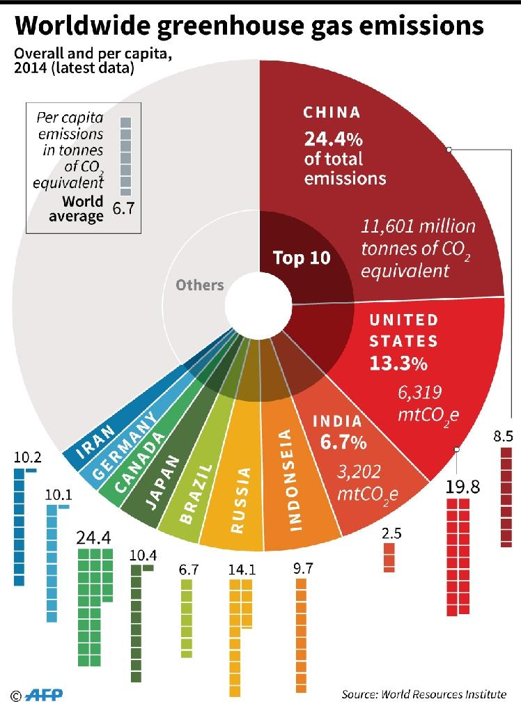 The world's top 10 greenhouse gas-emitting countries (AFP Photo/)