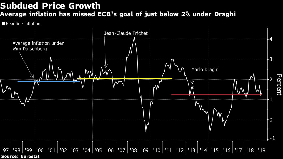 ECB Studies Revamping Inflation Goal in Twilight of Draghi Era
