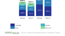 Alexion's Soliris Continues to See Growth