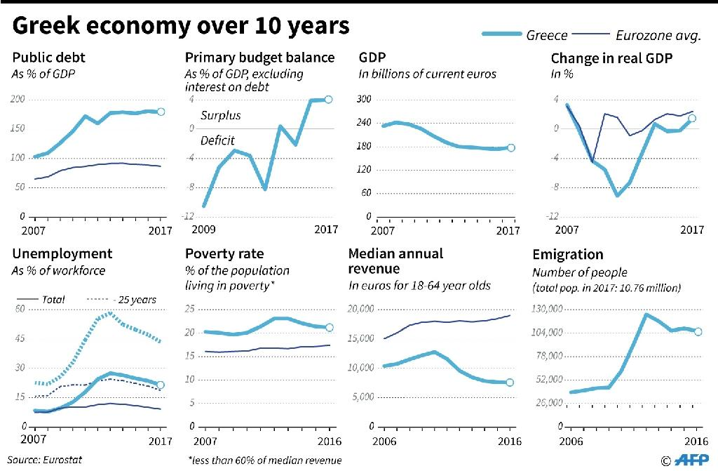 Some charts tracking Greece's economy over the last 10 years (AFP Photo/Thomas SAINT-CRICQ)