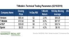 Making Sense of T-Mobile's Technical Indicators