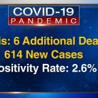 Illinois' COVID-19 cases increase by 614