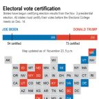 States certifying results ahead of Electoral College meeting
