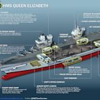 This image shows the mind-bending specifications of HMS Queen Elizabeth, the £3 billion British warship that dwarfs the Niagara Falls