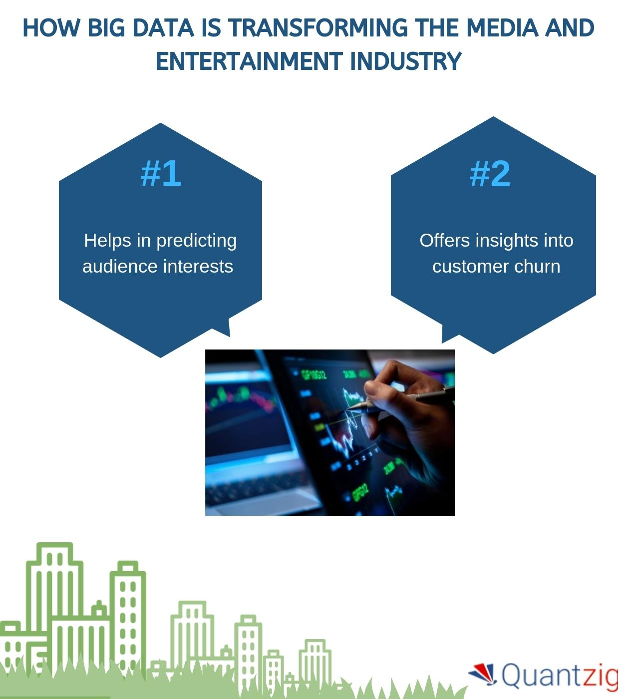 How is Big Data Analytics Transforming the Media and Entertainment Landscape? | Quantzig's New Article Offers Detailed Insights