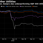 PG&E Wildfire Woes Are Also Hurting California's Other Utilities