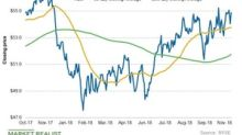 XLU and PCG: Analyzing Utility Stocks' Chart Indicators