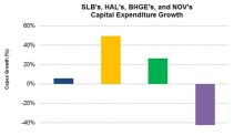 Capex Growth: Comparing SLB, HAL, NOV, and BHGE