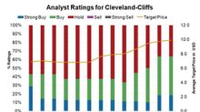 CLF Saw Five Upgrades in H1 2018: Will the Momentum Continue?