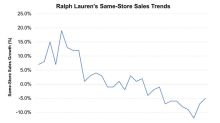 Why Ralph Lauren Is Having a Tough Time