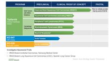 Precision Medicine Oncology Pipeline Is Key for Kura Oncology