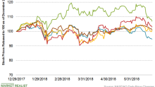 Air Products and Chemicals Is Down 5.4% Year-to-Date: What Next?